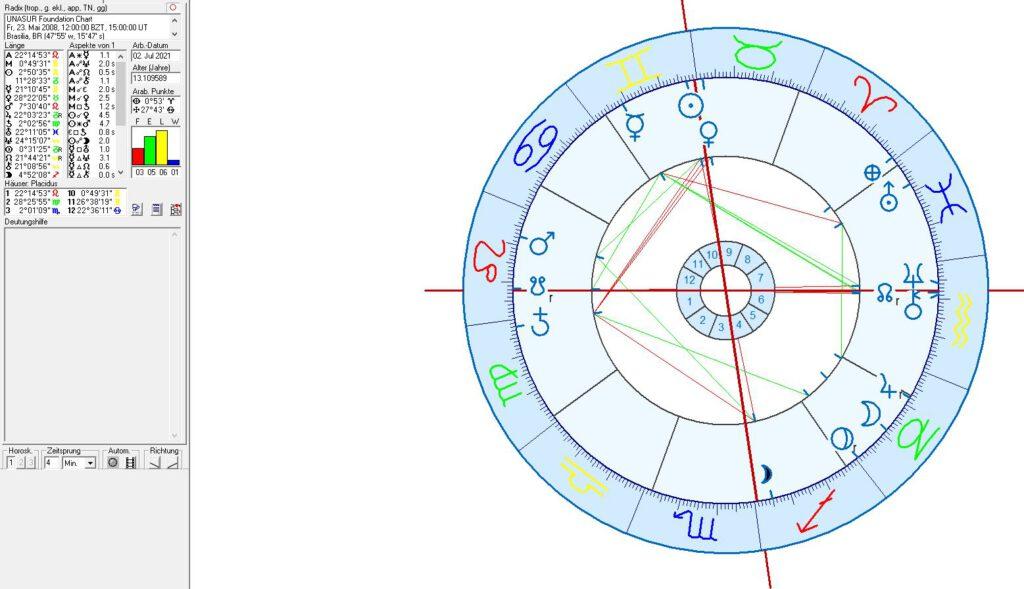 Birth Chart for UNASUR