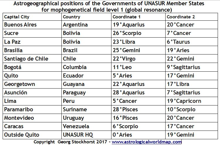 South American capitals in astrogeography