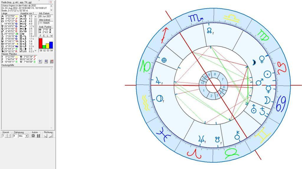 Horoskop Uranus im Krebs