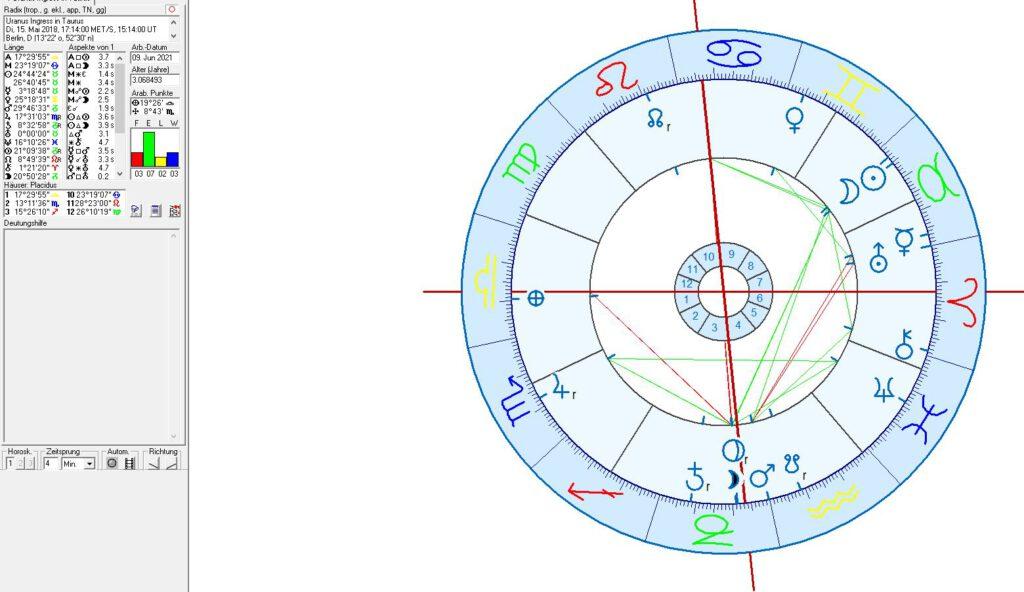 Horoskop Uranus Ingress in Stier