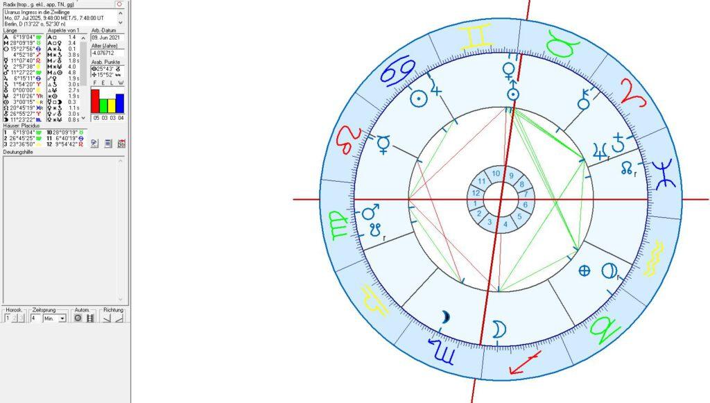 Horoskop Uranus in Zwillinge