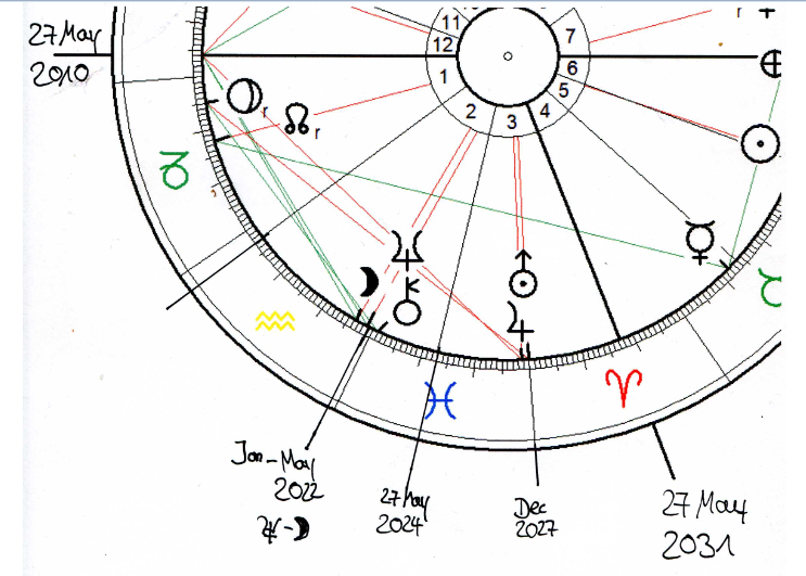 Rhythmical activations in the Chart of the Uranus Ingress 2010