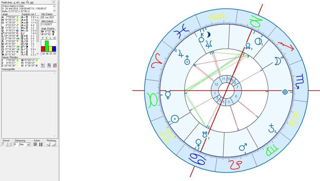 Uranus Ingress into Aries
