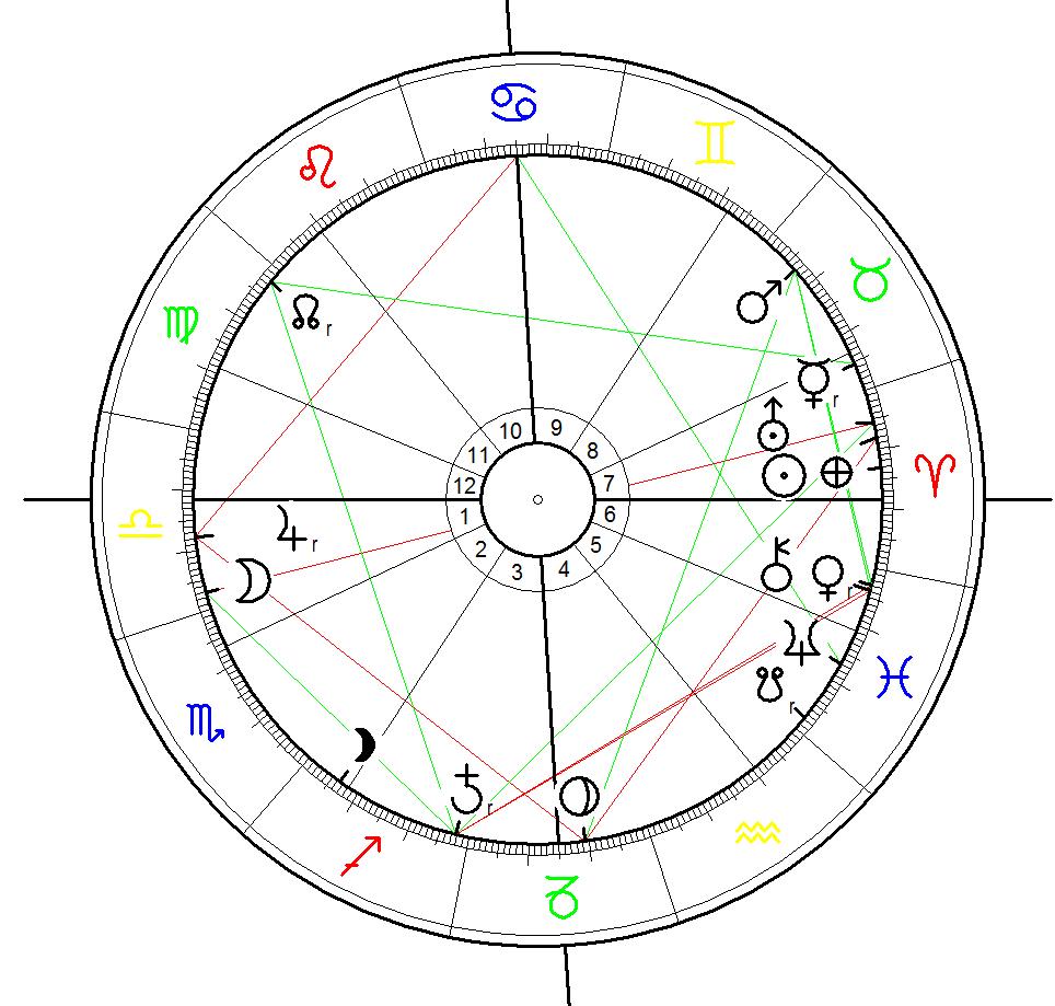 Horoskop für den Sprengstoffanschlag auf den BVB -Mannschaftsbus am 15.4.2017 um 19:15 in Do-Höchsten