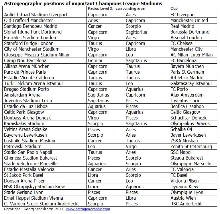 Liste der astrogeographischen Positionen der wichtigsten Champions League Stadien berechnet mit der Astrologischen Weltkarte Online auf www.karmap.com