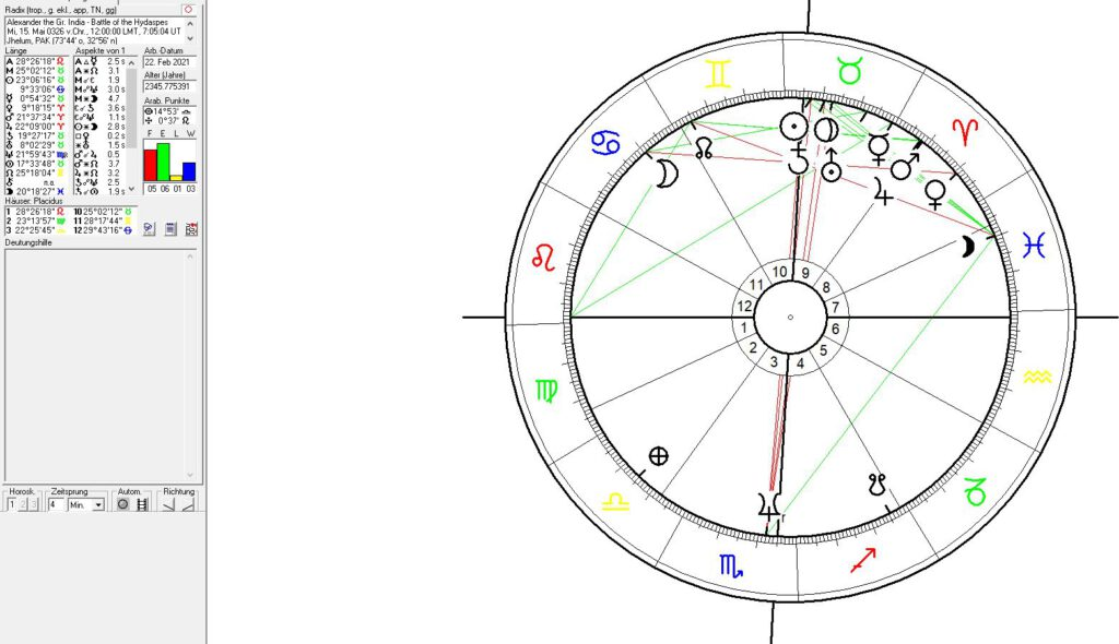 Astrology of India in History + Alexander the Great