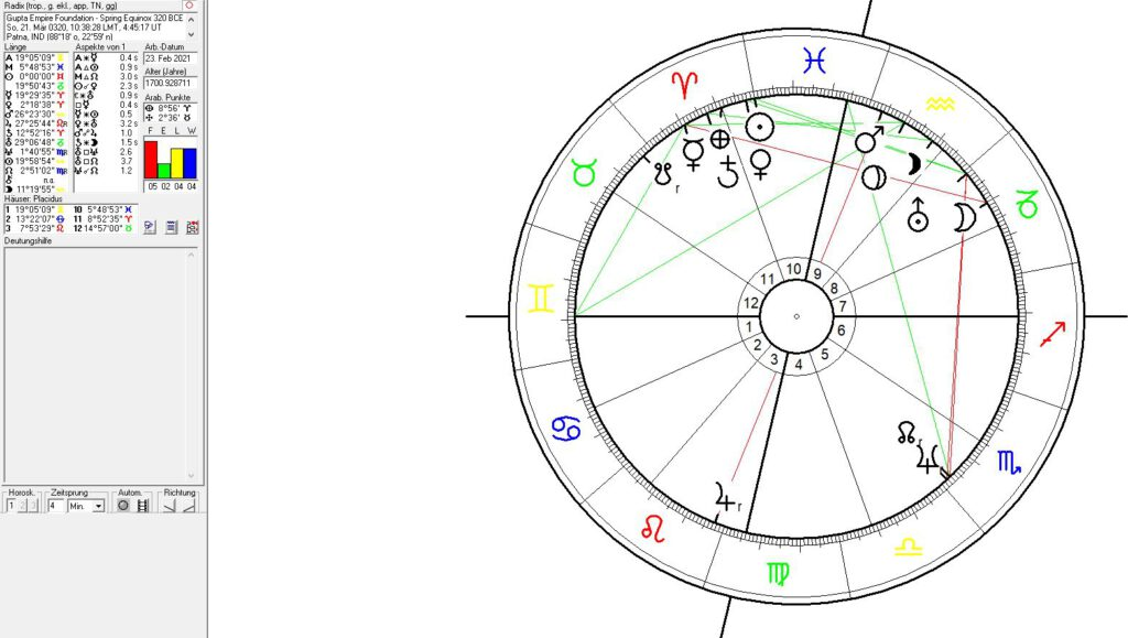 Astrology of Indian History