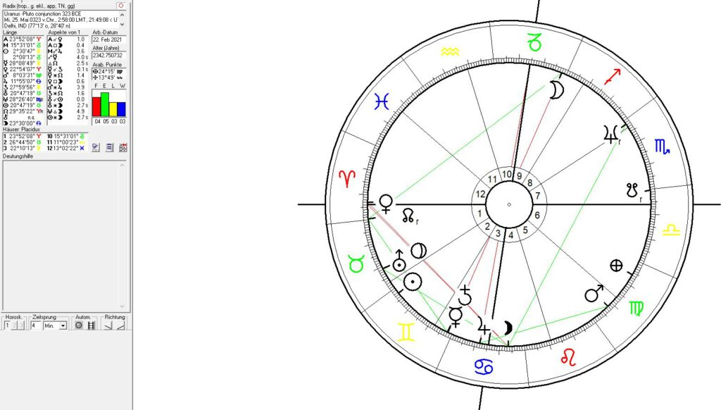 Astrology of India: the Uranus - Pluto conjucntion at the basis of the Maurya Empire