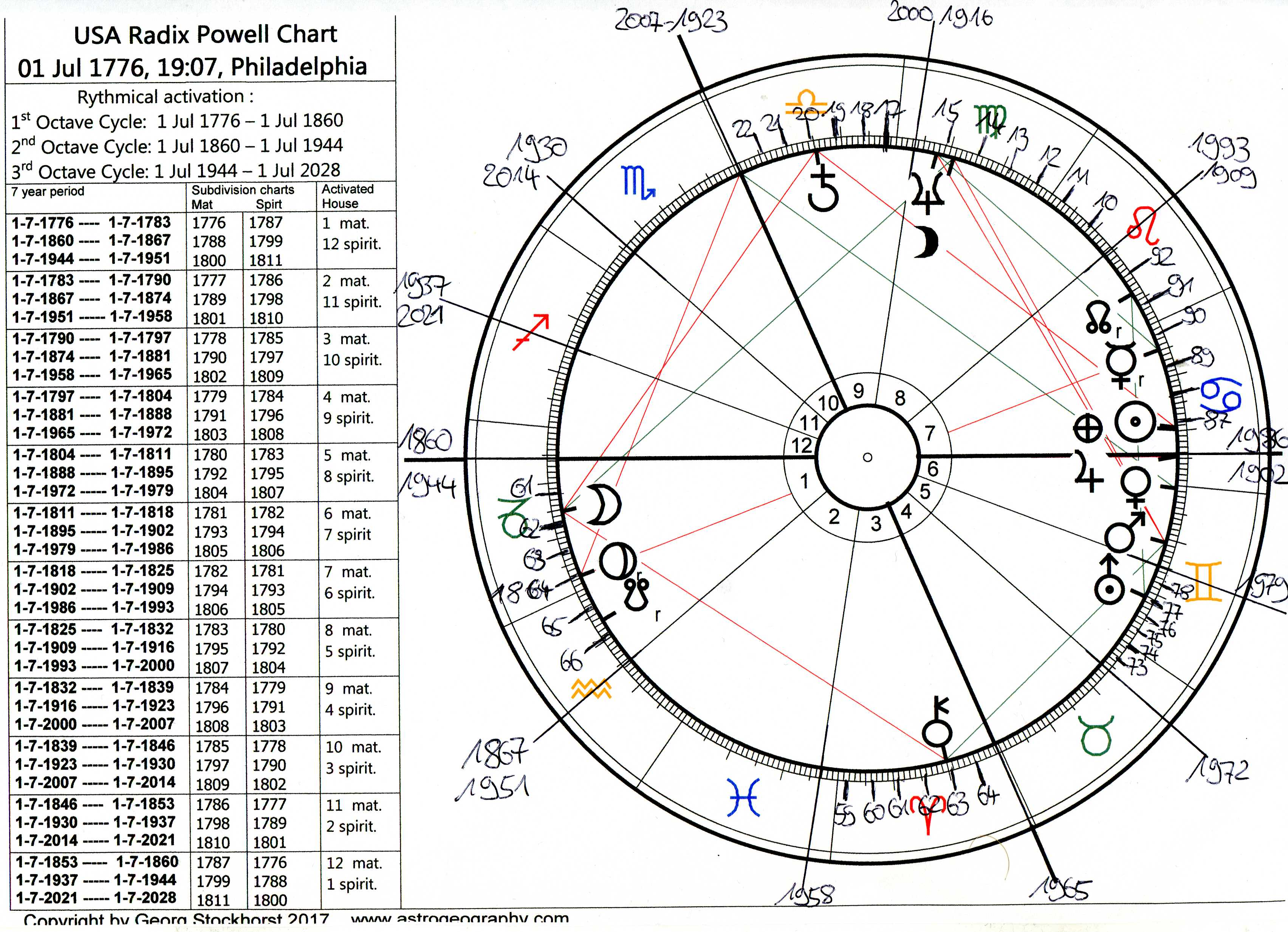 Rythmical activations in the Powell Chart for the foundation of the USA