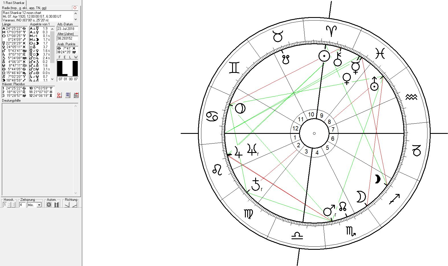 Astrology and Music - Ravi Shankar - spiritual healing through a Neptune-Jupiter conjunction