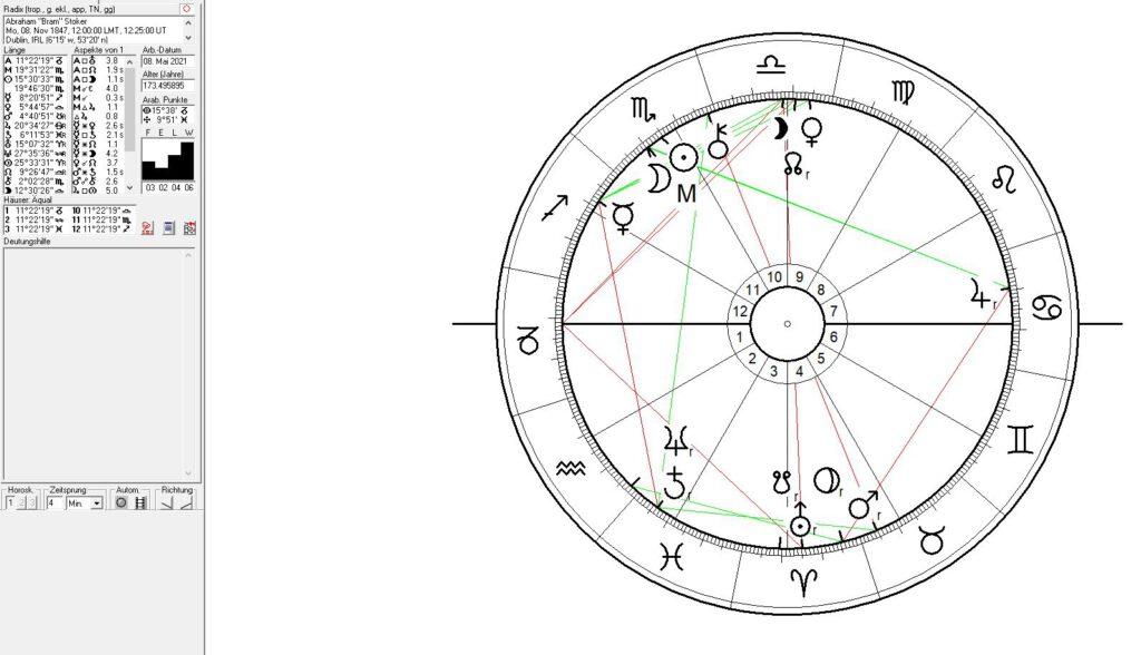 Bram Stoker Horoskop