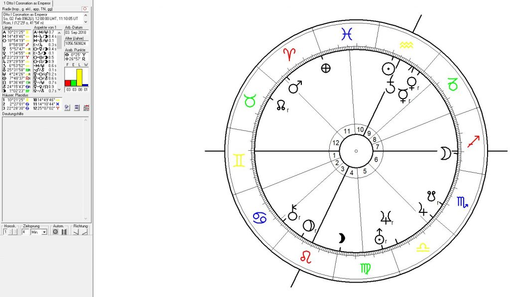 astrology, astrogeography, foundation chart Germany, political astrology