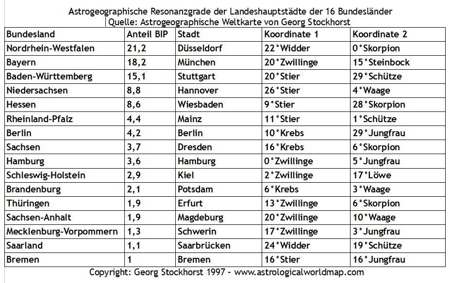 Astrologie und Astrogeographie Berlin, München, Hamburg, Frankfurt, und andere