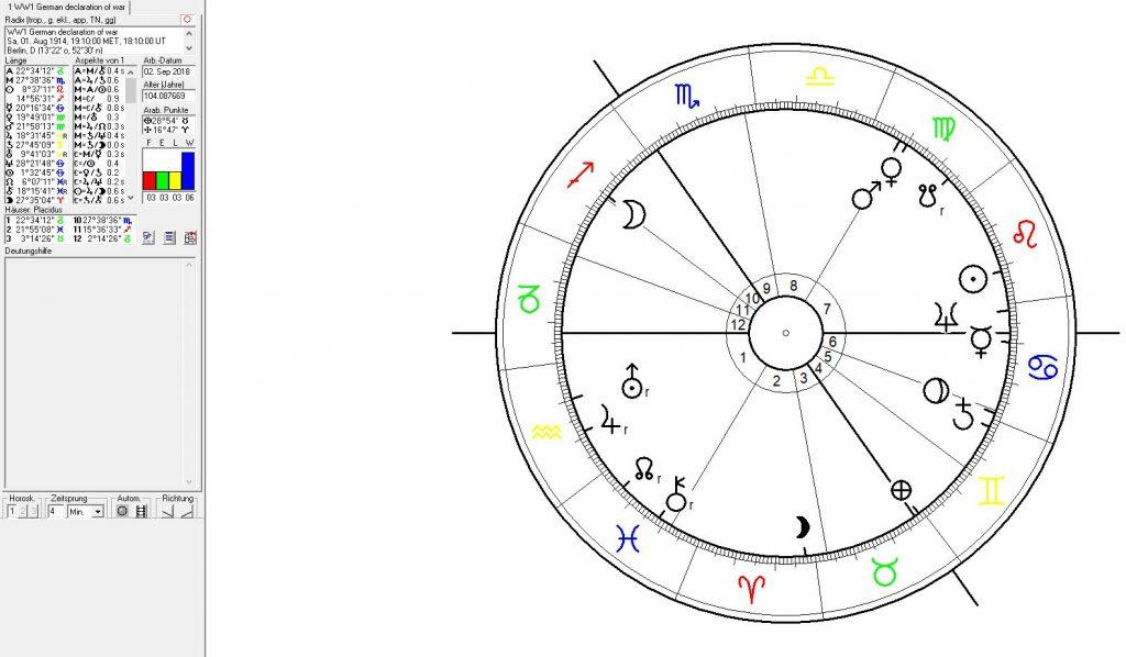 Astrologie und Astrogeographie von Deutschland und Berlin