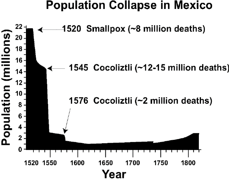 Population collapse in Mexico