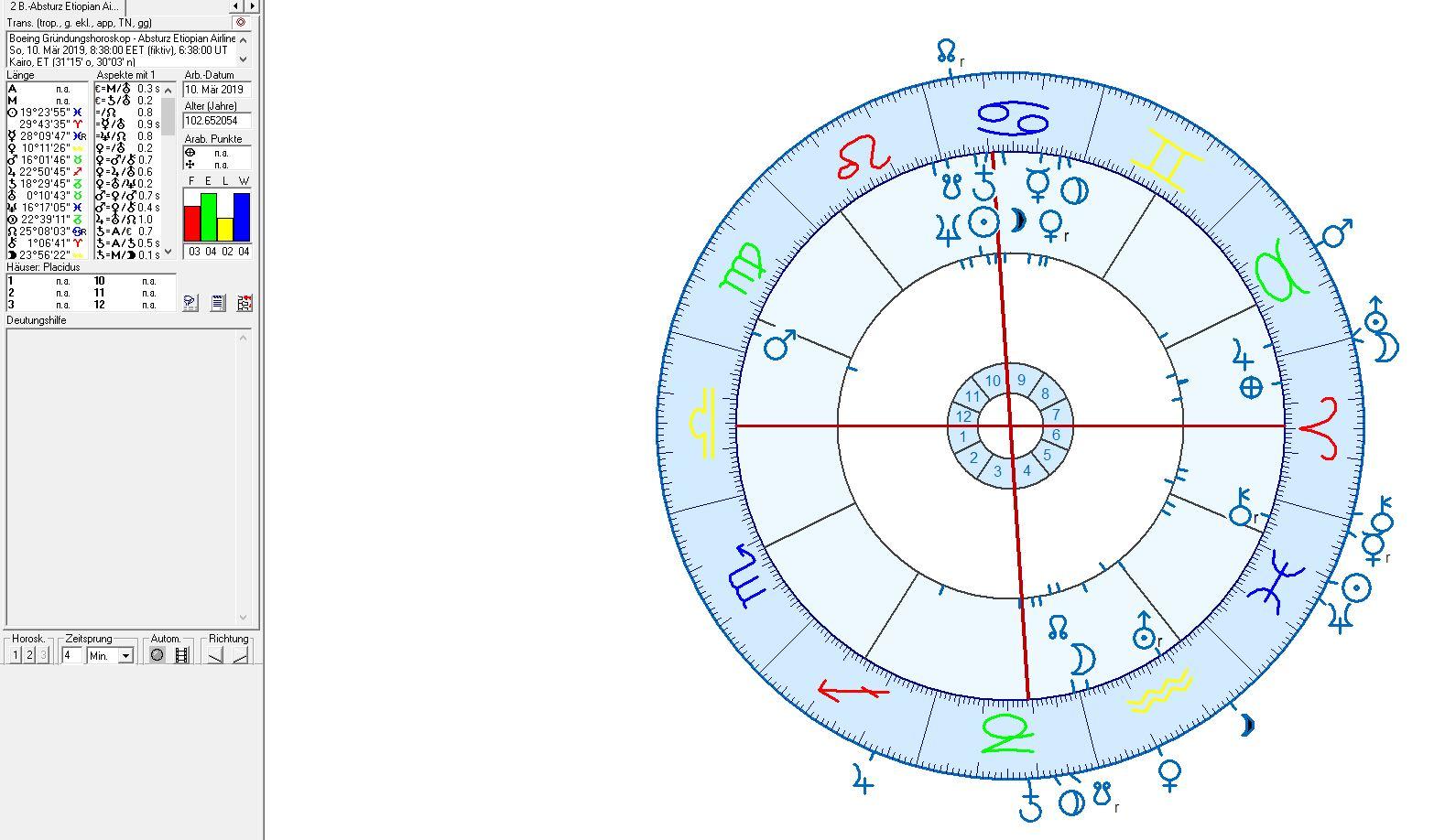 Uranus im Stier und der Absturz der Firma Boeing