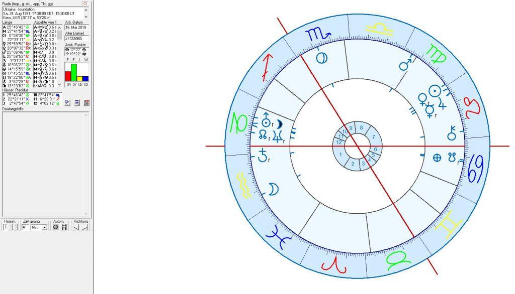 Astrologie und astrogeographie der Ukraine