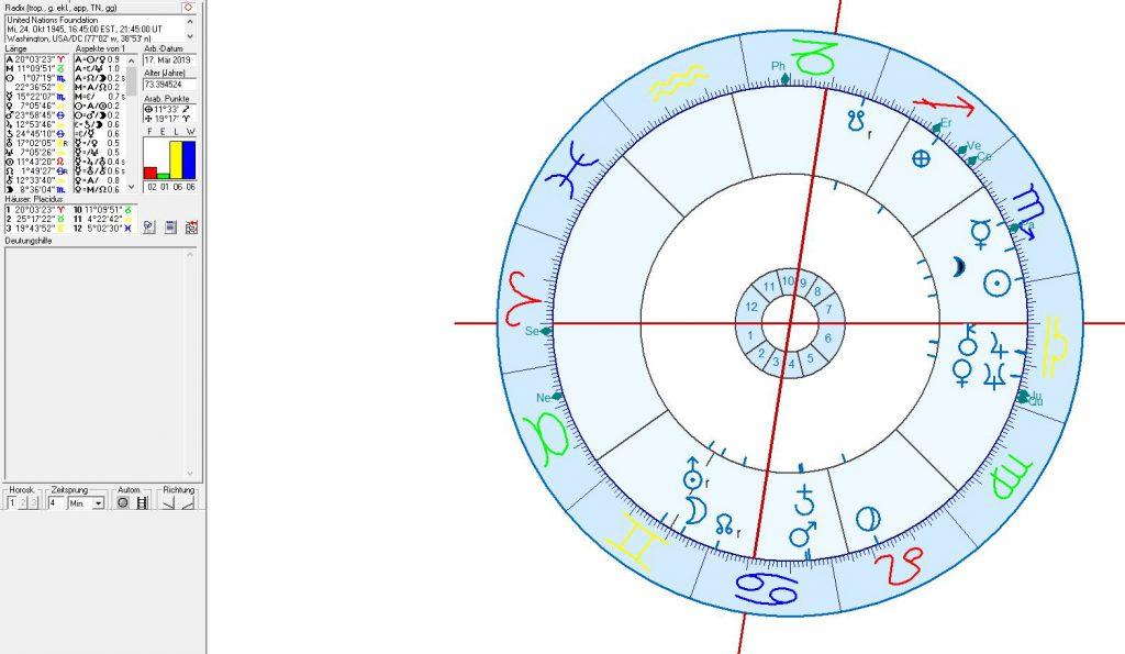Astrologie und Astrogeographie der UNO der Vereinten Nationen