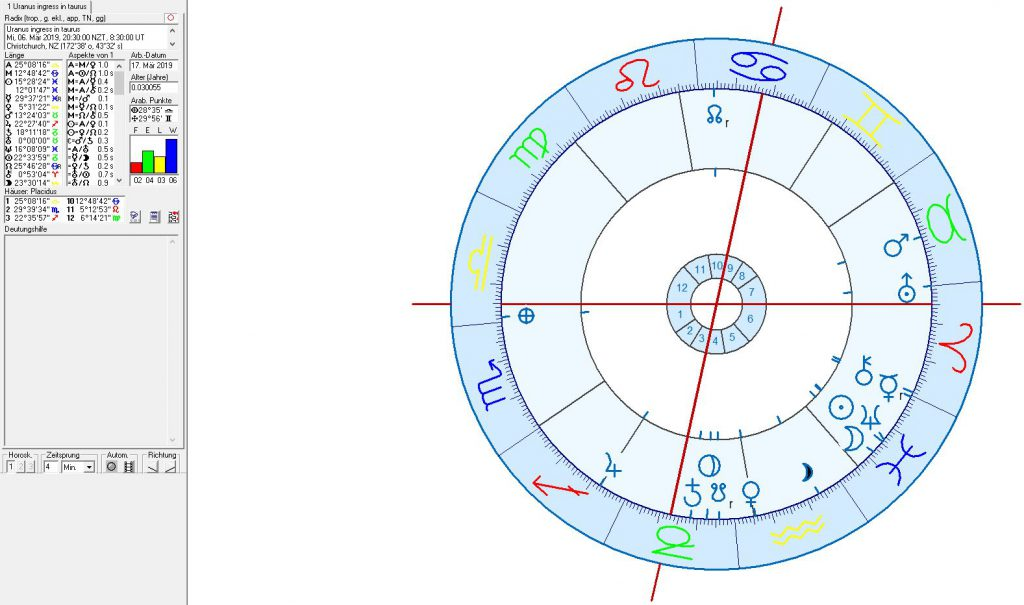 The Christchurch mosque shootings in astrogeography | Astrology