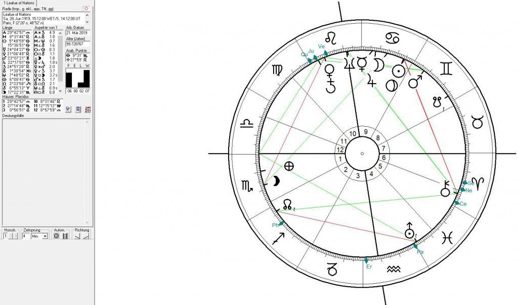 Astrologie und Astrogeographie der Vereinten Nationen, des Völkerbundes und der Weltregierung