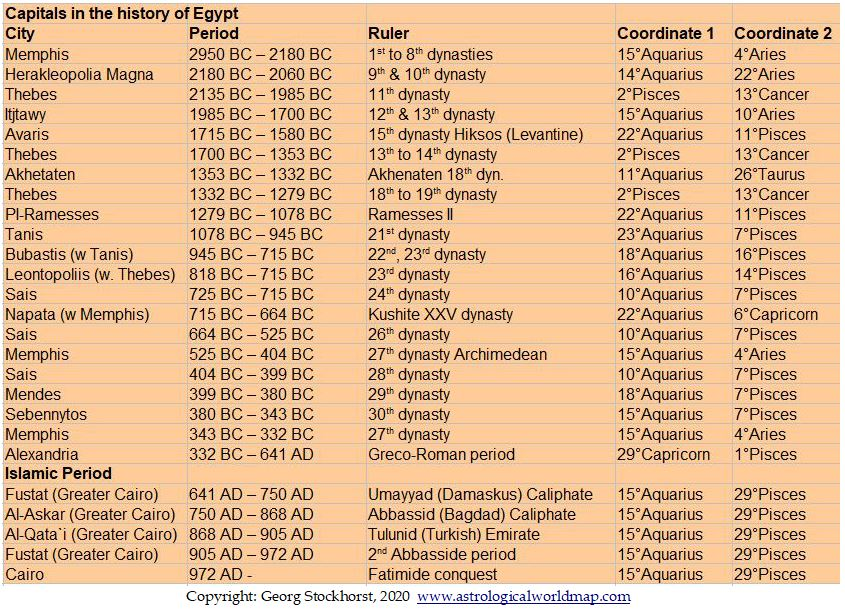 Capitals of Egypt in astrology