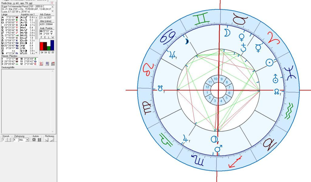 Ancient Egypt in astrology