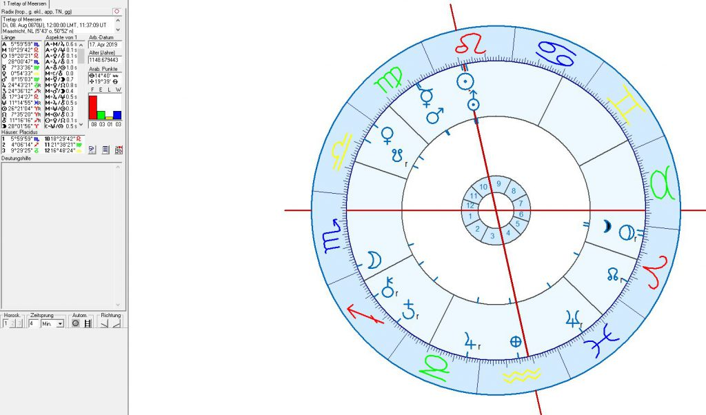 Astrology, astrogeographical position of Berlin, political astrology,