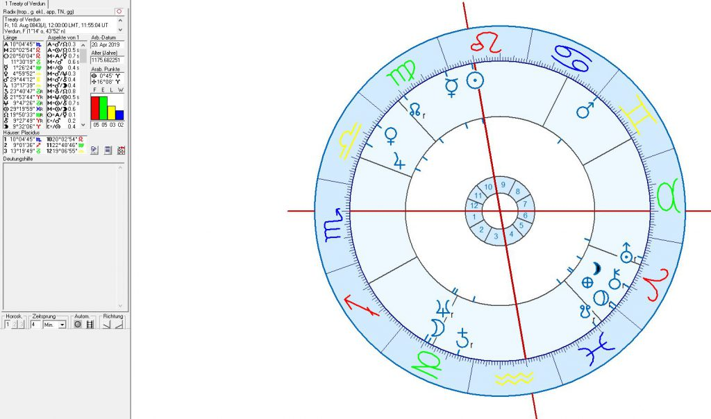 astrology, astrogeography, astrological position of Berlin