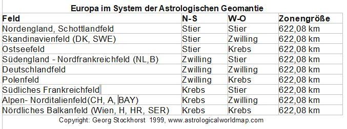 Astrologische Geomantie: 622,08 km Zonen in der Astro-Landkarte von Europa: