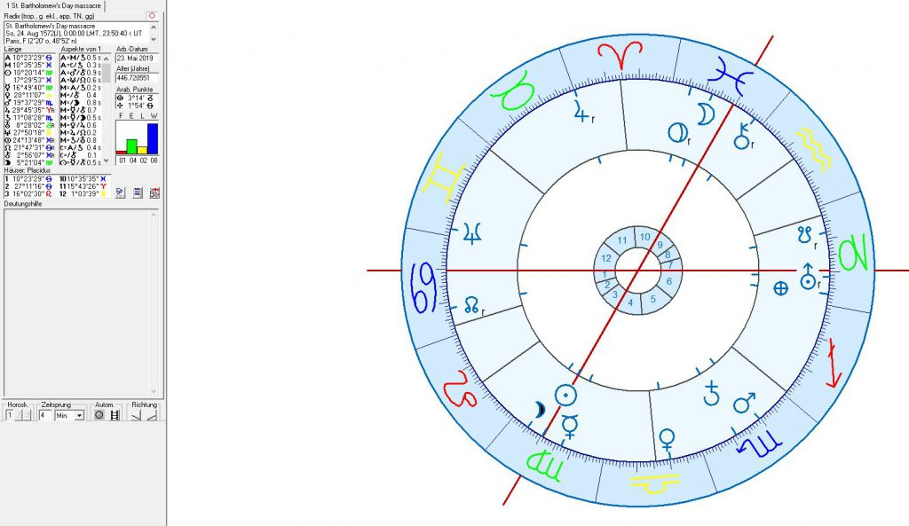 The Astrogeographical Position of Paris and Future Transits