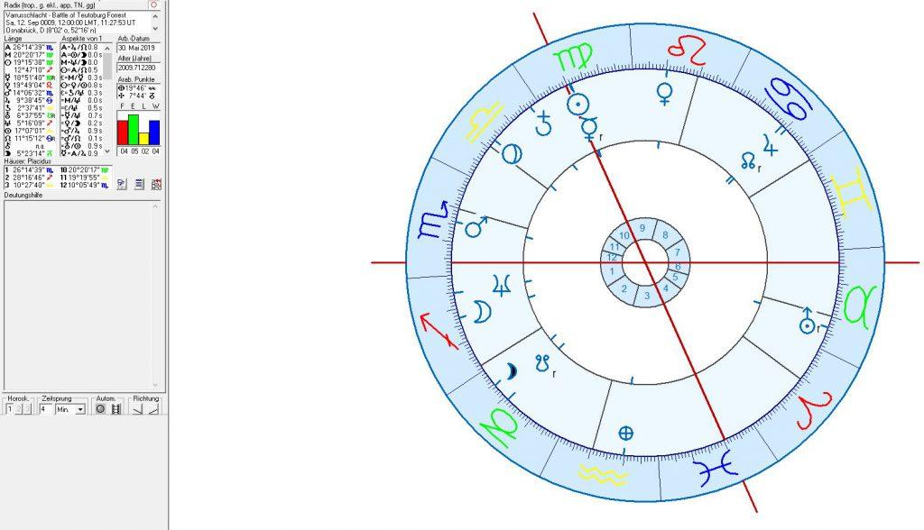 Astrogeographie und Astrologie von Berlin