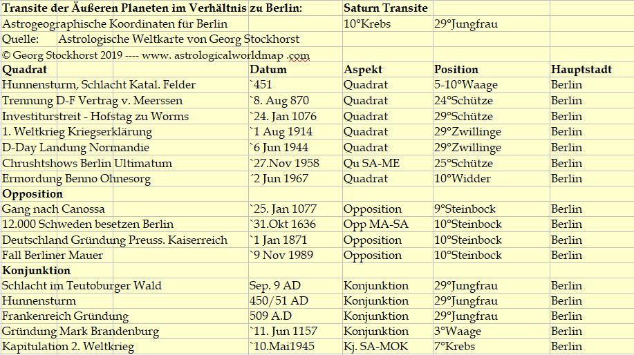 Astrologie und Astrogeographie: Saturn über Berlin