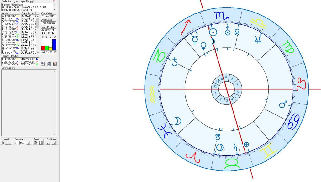 Astrology and astrogeography of Iraq, Bagdad