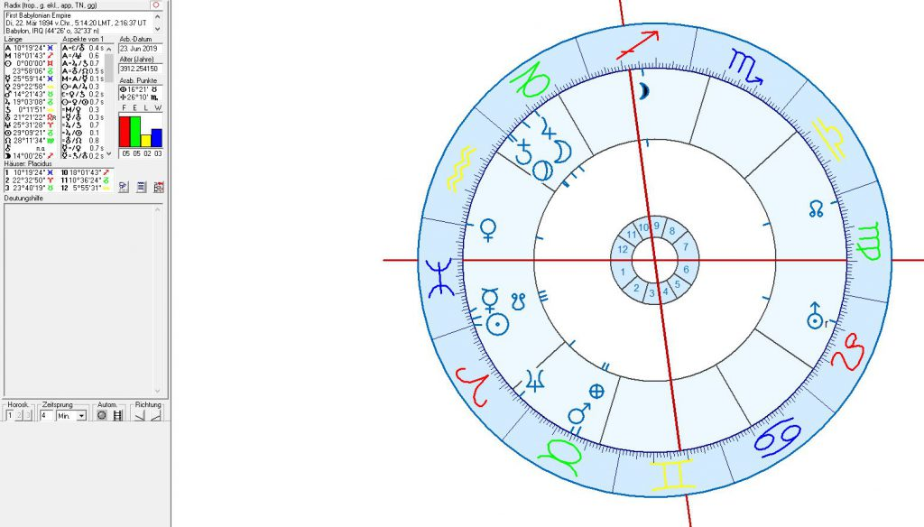 Astrology and astrogeography of Bagdad, Iraq and Babylon