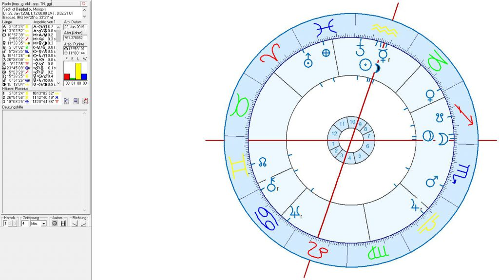 Astrology and astrogeography of Iraq and Bagdad
