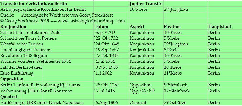 Astrologie und Astrogeographie: Jupiter über Berlin