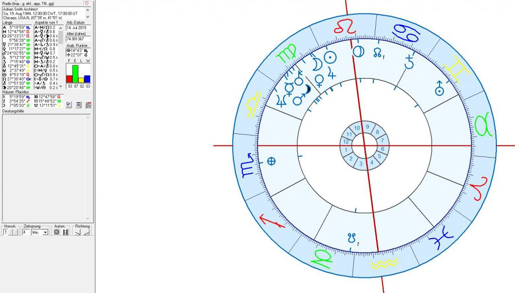 astrology and architecture: Burj Khalifa and Jeddhah Tower in astrogeography