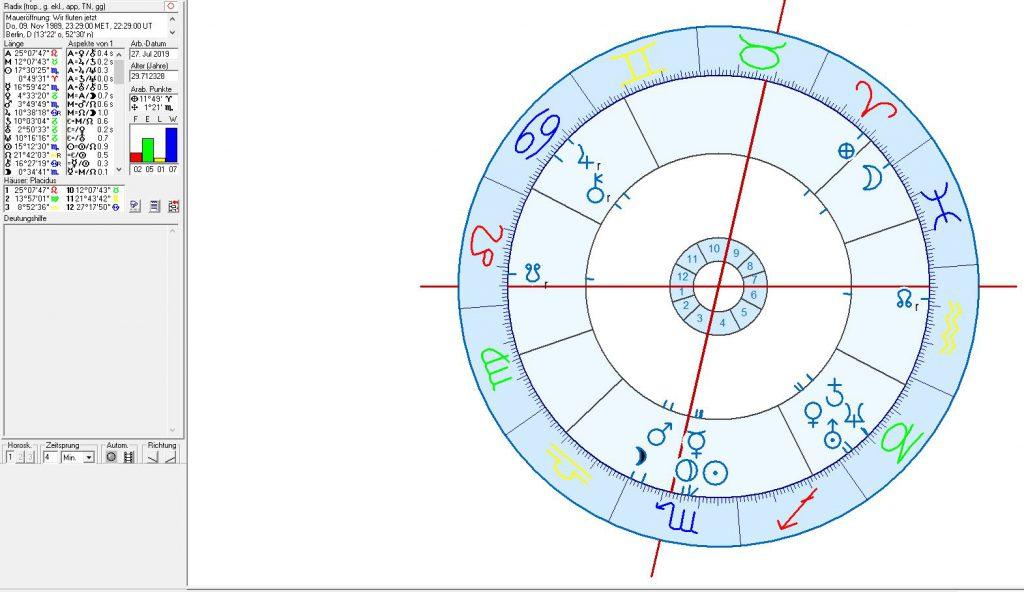 Astrologie und Astrogeographie Berlin und Deutschland