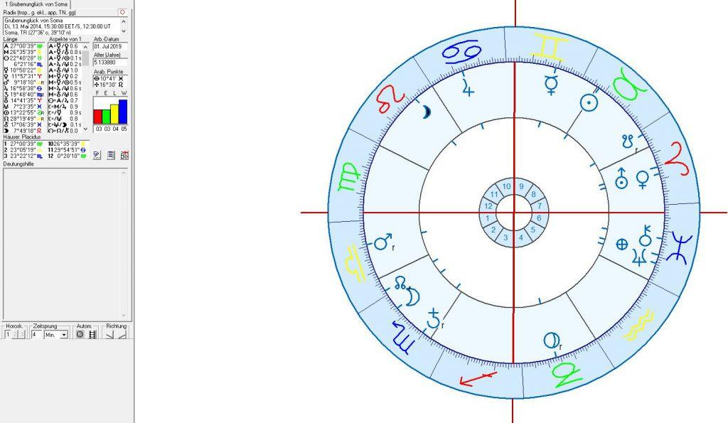 Astrologie und Astrogeographie: das Grubenunglück von Soma 2014