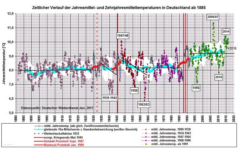 Astrologie und Geschichte der Klimaerwärmung: Waldbrände in Mecklenburg-Vorpommern