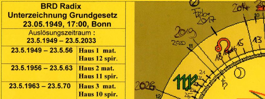 Astrologie und Astrogeographie: das Ende der Merkel Ära un der Übergang vom Löwen in die Jungfrau