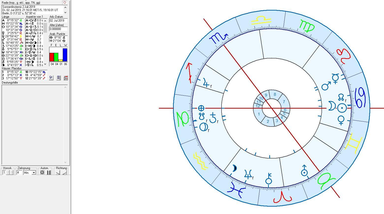 Astrologie und Politik in Deutschland 2019