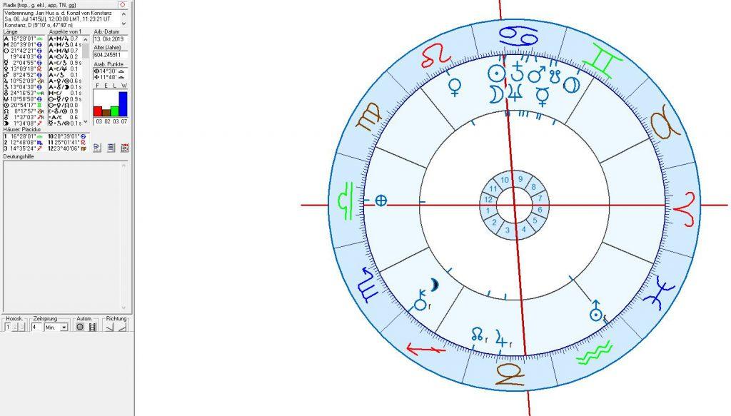 Astrologie und Astrogeographie von deutzschland, Tschechischer Republik, Prag und Berlin