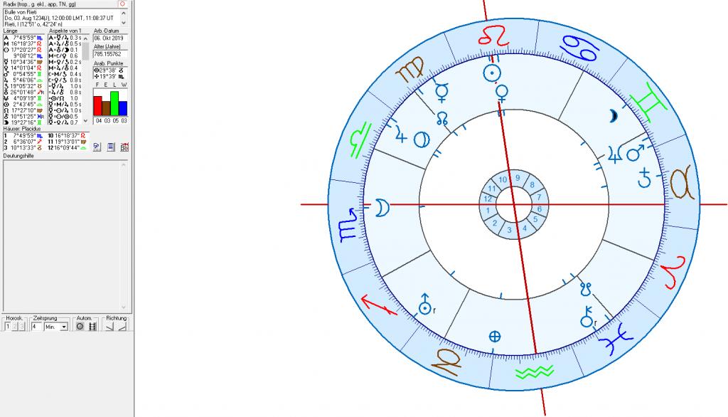 Astrologie und Astrogeographie von Berlin,  Preußen, Polen, Litauen