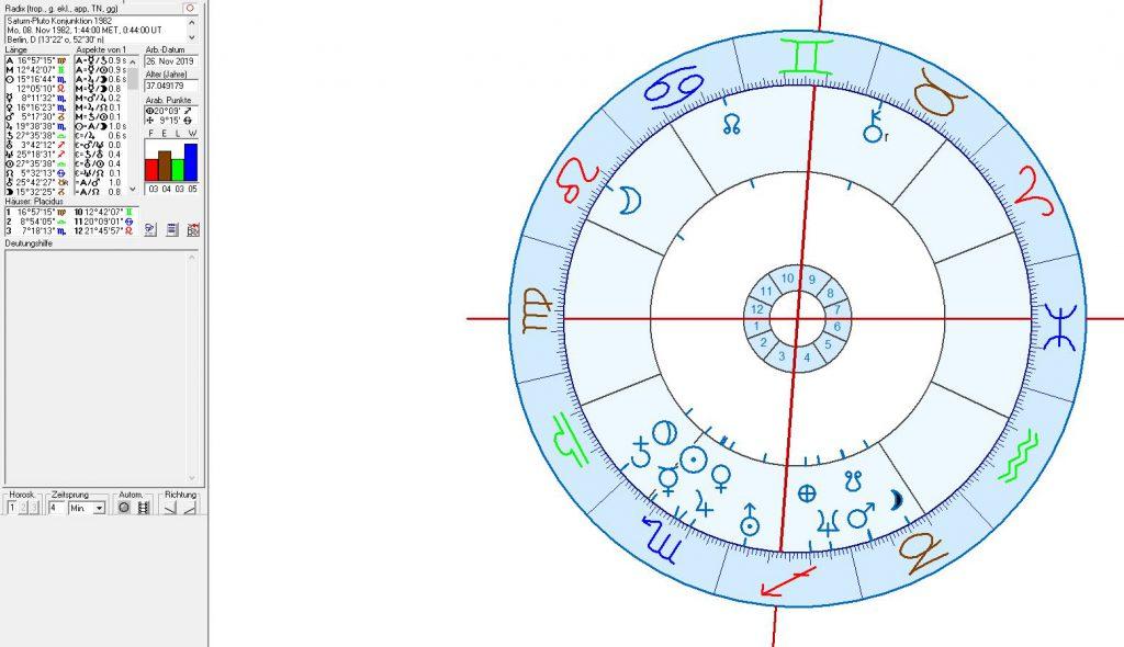 Astrologie und Astrogeographie von Pluto - Satrun Konjunktionen