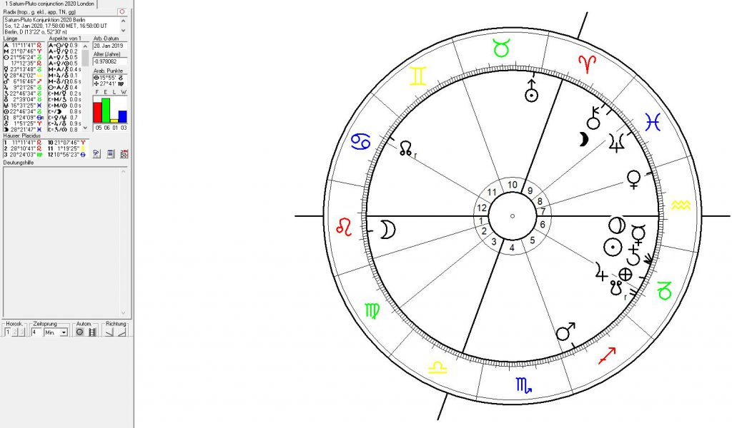 Astrologie , Astrogeographie und Horoskop der Pluto Saturn Konjunktion 2020,