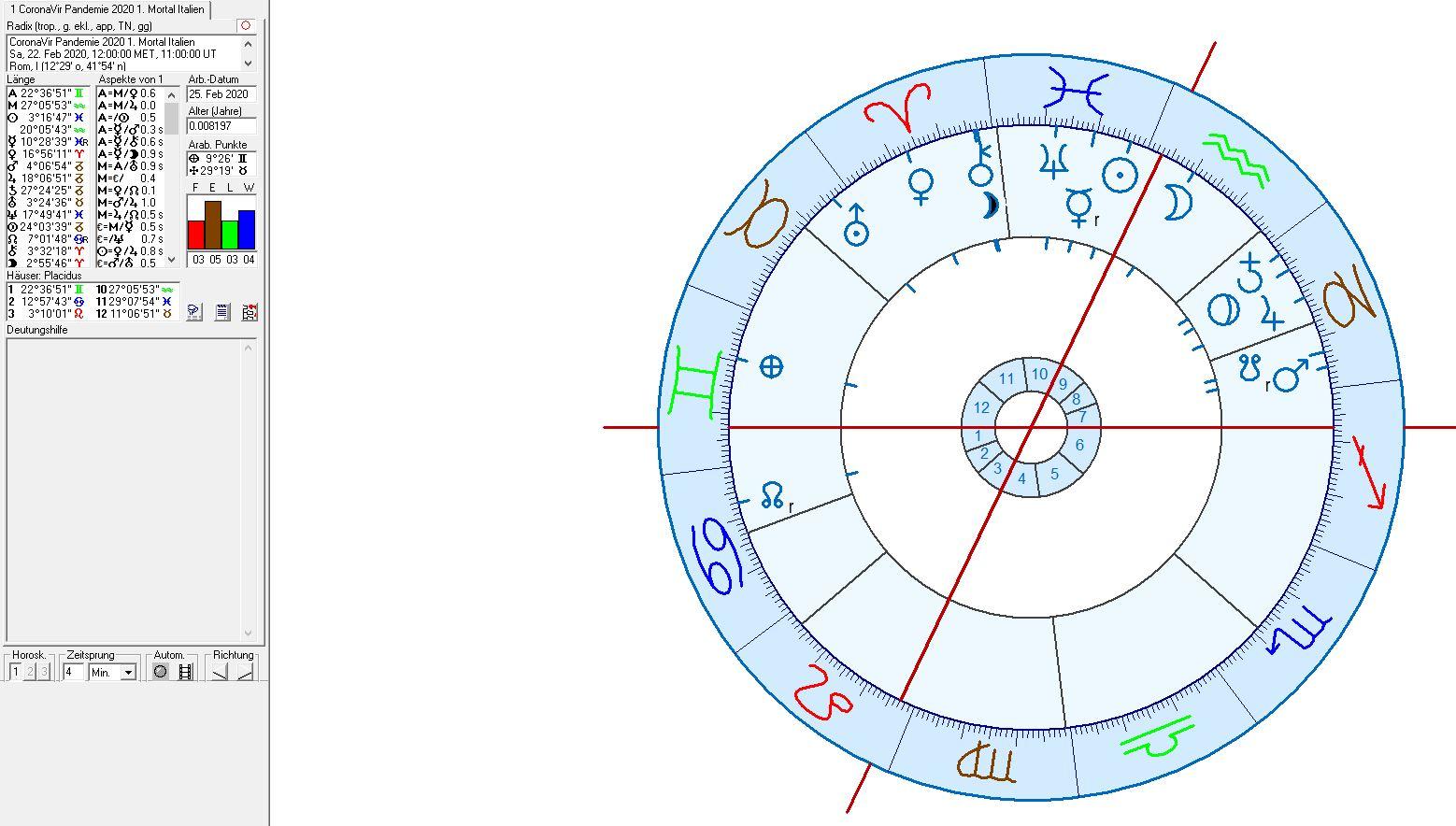 Astrologie und Astrogeographie der SARS - Coronavirus Pandemie in Italien, Deutschland, Europa