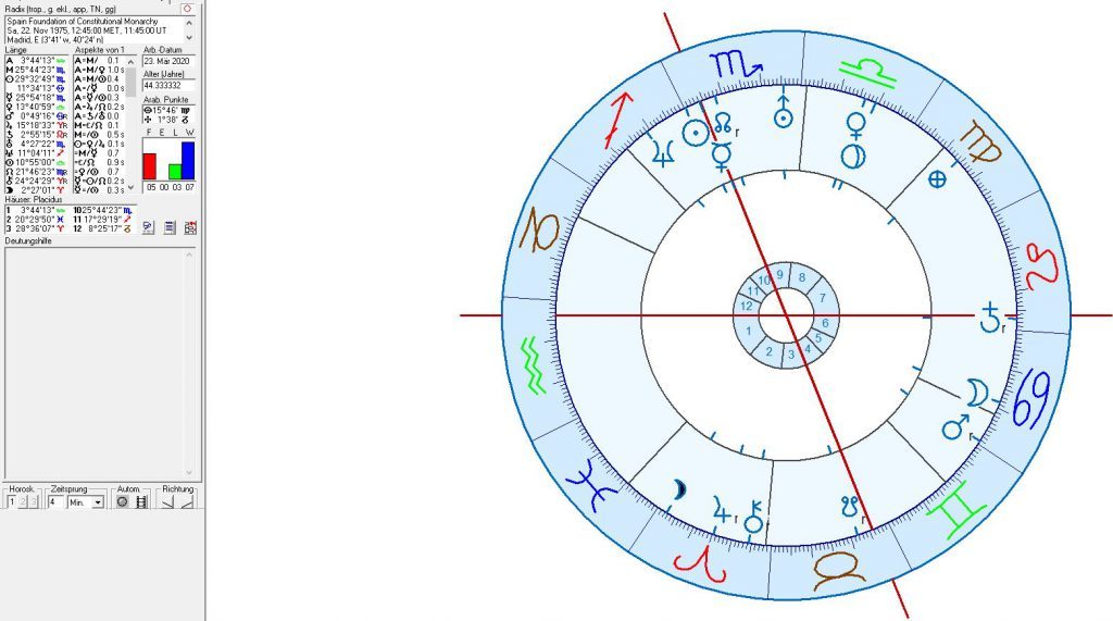 Spain - natal chart of the Constitutional Monarchy