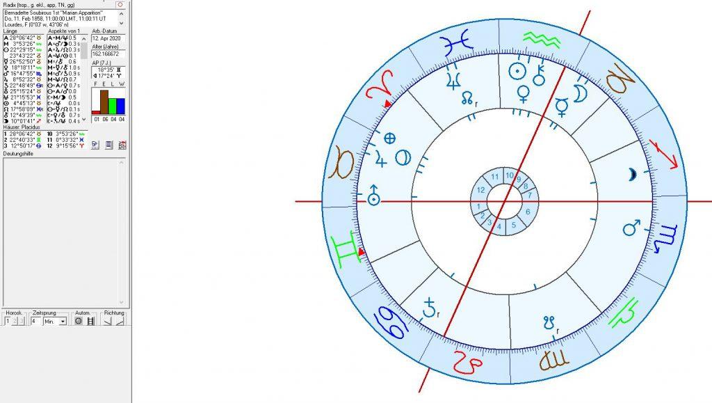 Astrology bernadette Soubirous Marian Apparition