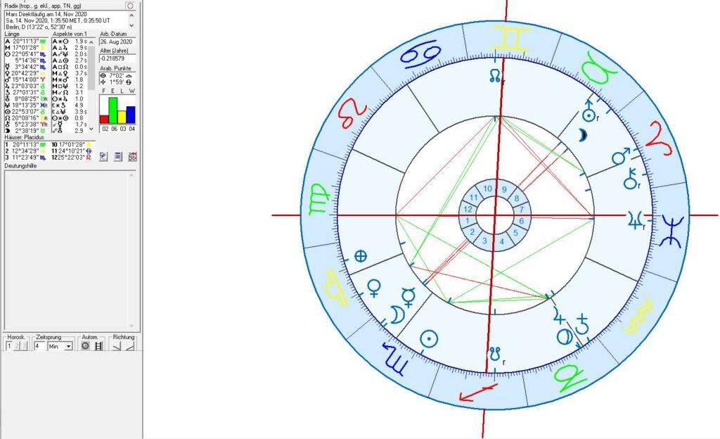 Covid 19 Astrologie Berlin, deutschland und Europäische Union